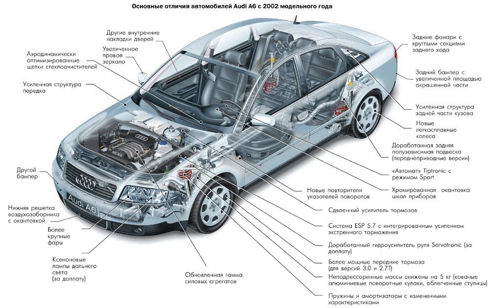A6 C5 приобретение Audi A6 C5 вопросы советы обсуждение