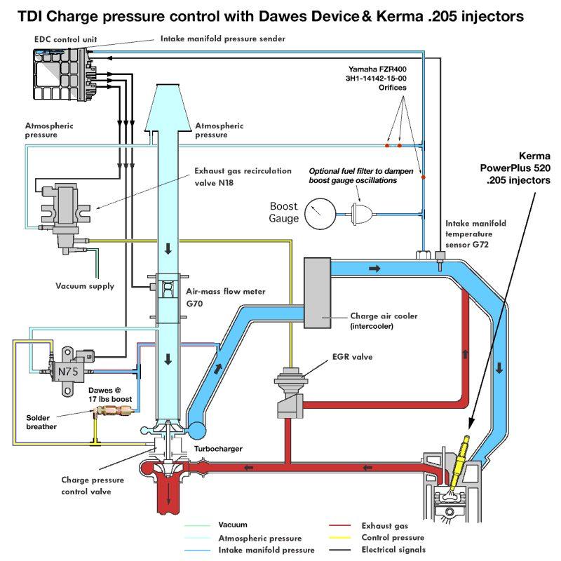 audi a6 c4 2.5 tdi сброс давления турбины через егр
