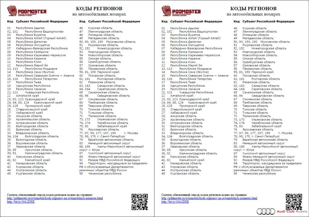Коды российских автомобильных номеров